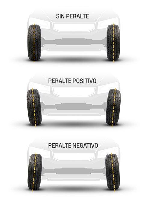 Diagrama de peralte de Chevrolet