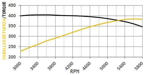 Dinamómetro del motor armado de bloque pequeño ZZ6 Turn-Key
