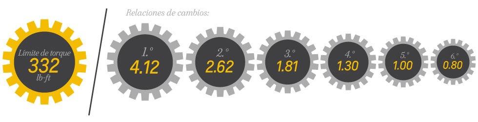 Relaciones de cambios límites de torque de la transmisión del LTG Turbo