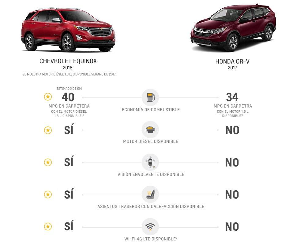 Comparación de la SUV Equinox 2018 con rendimiento de combustible