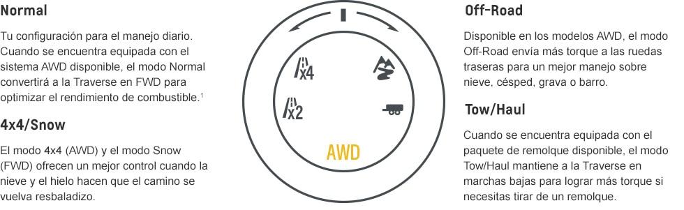 Desempeño de la Traverse 2018 completamente nueva: modos Traction Select