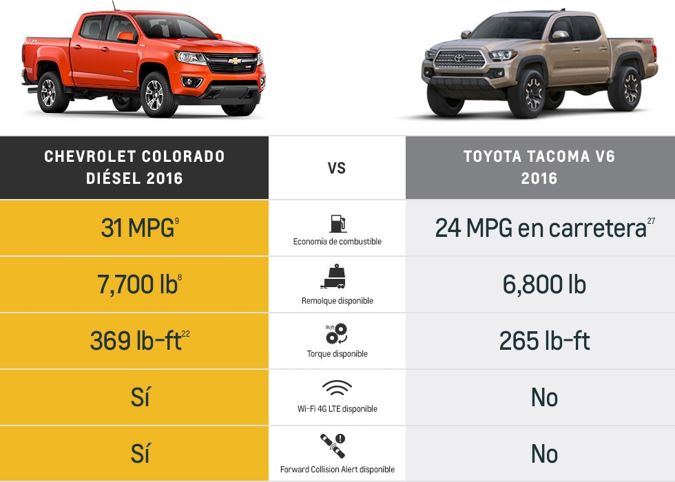 Chevy Colorado versus Toyota Tacoma