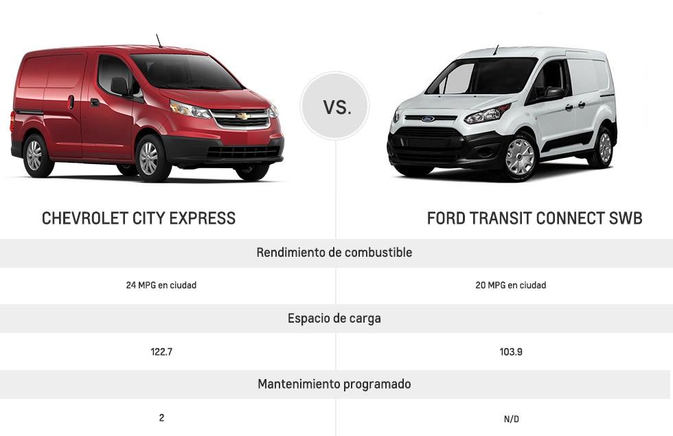 Desempeño de la City Express 2017: Chevrolet City Express vs. Ford Transit Connect SWB