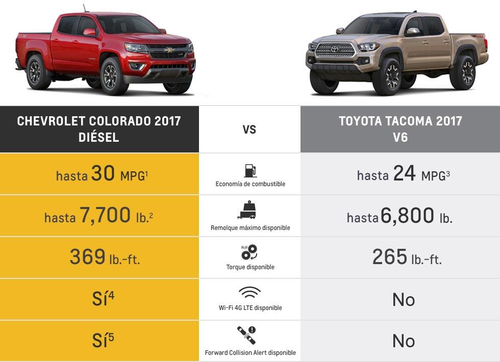 Comparación de la camioneta Colorado 2017: Toyota Tacoma