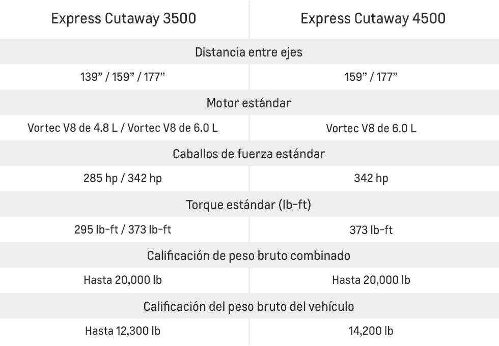 Cuadro de Van Express Cutaway 2017 3500 vs. Express Cutaway Performance 2017 4500