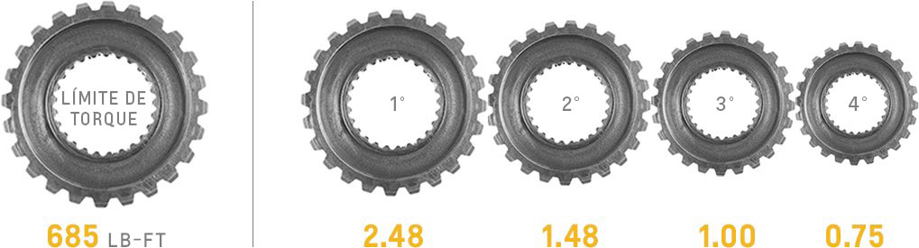 cp-2016-transmission-detail-gear-chart-SuperMatic 4L85-E
