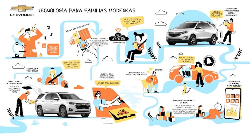 Ilustración de las 10 tecnologías y aplicaciones para padres que se describen en el artículo. Las fotos de una Chevrolet Equinox blanca se integran a la ilustración.