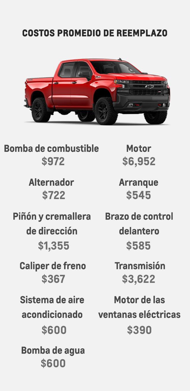 Los costos promedio de un motor son de $6,952. Una transmisión puede costar $3,622. El plan de protección de Chevrolet cubre más de 1,000 partes de tu vehículo cuando tienes que reemplazarlos.
