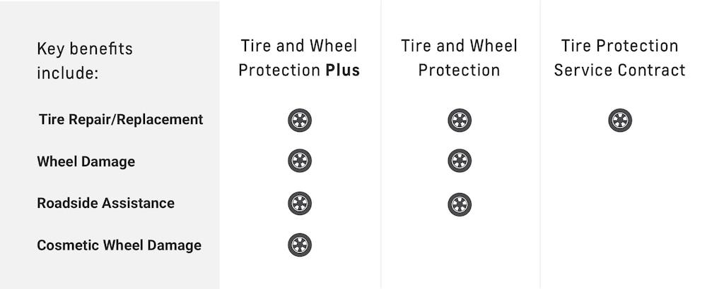 Cuadro con los beneficios principales de la protección de neumáticos y rines de Chevrolet